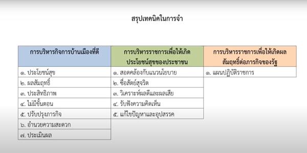 ติวสอบ กพ 63 หลักการบริหารกิจการบ้านเมืองที่ดี (วิชาความรู้และการเป็นข้าราชการที่ดี)